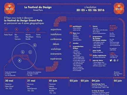 Dossier de presse | 1144-02 - Communiqué de presse | D'DAYS – Le festival du Design– Grand Paris - D'DAYS - Évènement + Exposition -  Infographie D'DAYS  - Crédit photo :  D'DAYS