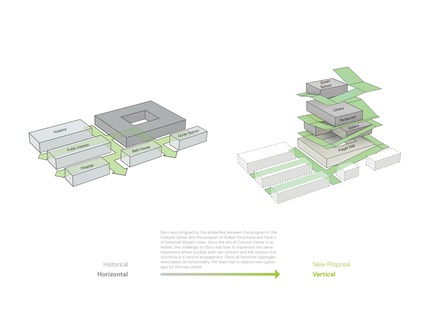 Press kit | 2611-01 - Press release | Büro Koray Duman Reveals a New Islamic Cultural Center Prototype - Büro Koray Duman Architects - Institutional Architecture - Concept: Turning the historical/ horizontal diagram into a new vertical typology. - Photo credit:  Büro Koray Duman Architects