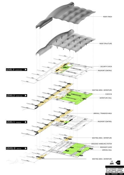 Press kit | 3047-01 - Press release | New Passenger Terminal at Franjo Tuđman International Airport Zagreb - Kincl d.o.o., Neidhardt arhitekti d.o.o., IGH Projektiranje d.o.o. - Institutional Architecture - levels diagram<br> - Photo credit: Kincl d.o.o.<br>